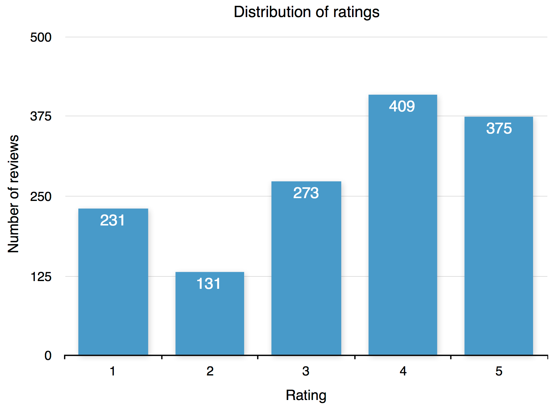 The distribution of reviews across ratings.